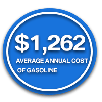 annual gas savings