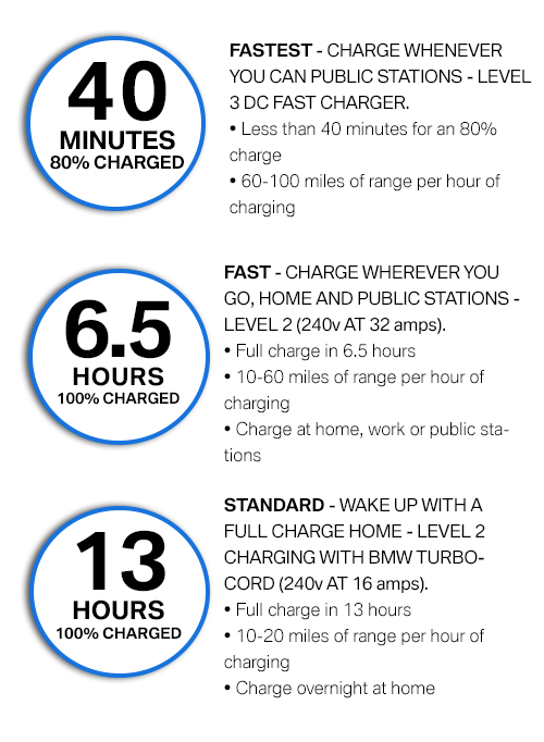 graphic showing charging times for BMW i3