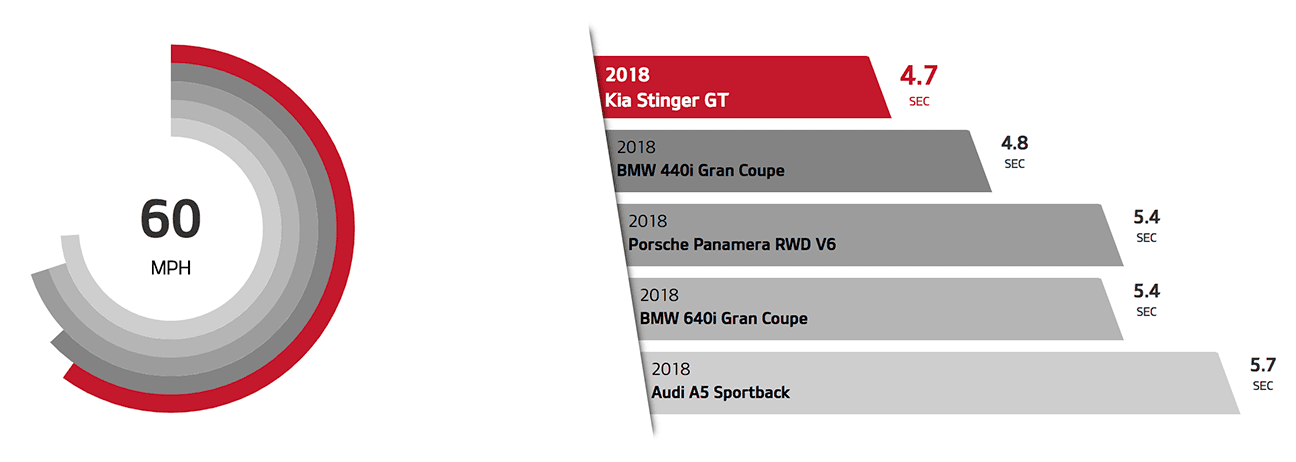 Kia Stinger GT hits 60 mph in 4.7 secs