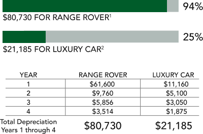 luxury vehicle business tax depreciation advantage land rover san