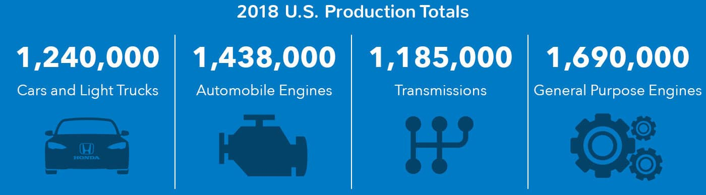 2018 US Production Totals