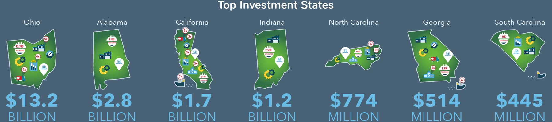Top Investment States